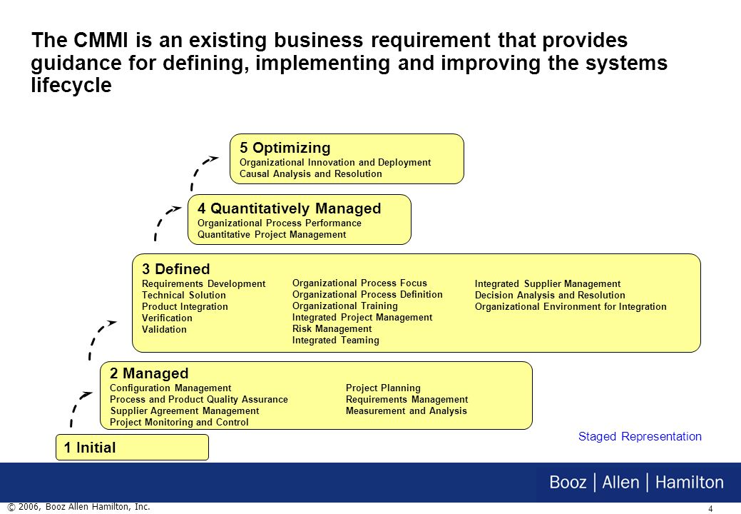 3 © 2006, Booz Allen Hamilton, Inc. Verify & Validate O&M Planning & Requirements Design, Develop, Integrate Systems Lifecycle Phase 2 Phase 2 Phase 1