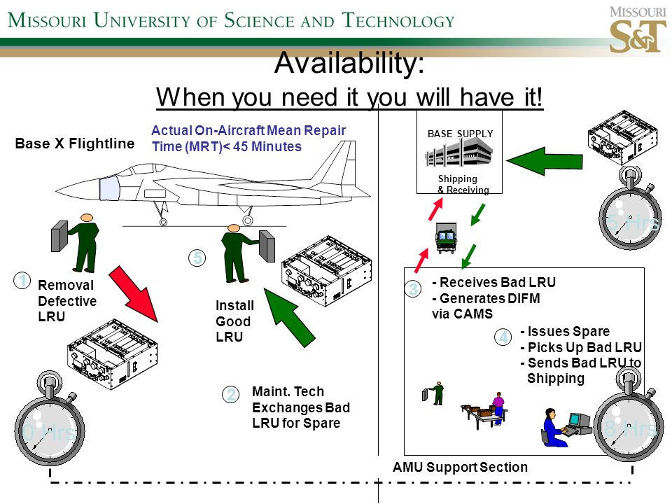 Availability: When you need it you will have it.