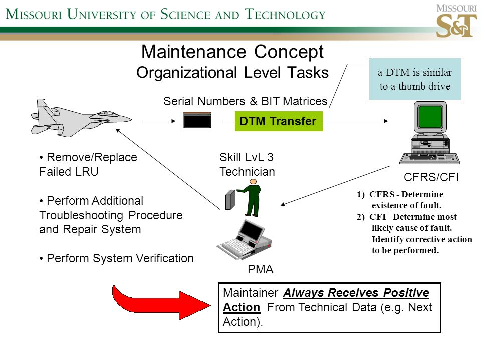Maintenance Concept Organizational Level Tasks Serial Numbers & BIT Matrices CFRS/CFI PMA Skill LvL 3 Technician Remove/Replace Failed LRU Perform Additional Troubleshooting Procedure and Repair System Perform System Verification DTM Transfer Maintainer Always Receives Positive Action From Technical Data (e.g.