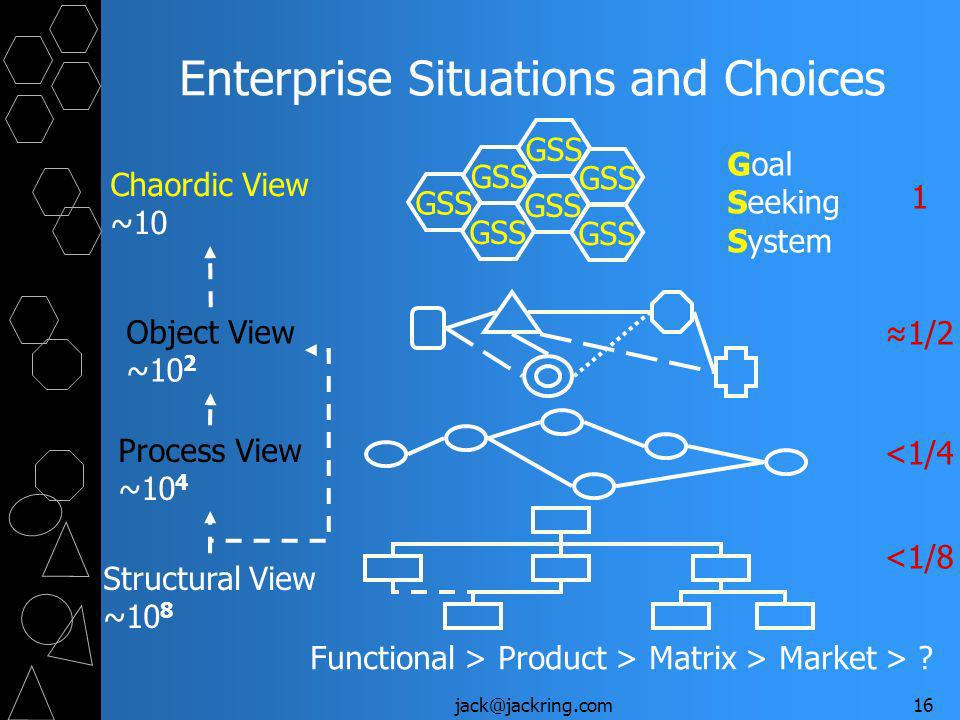 jack@jackring.com16 Enterprise Situations and Choices Process View ~10 4 Object View ~10 2 GSS Chaordic View ~10 Goal Seeking System Structural View ~10 8 Functional > Product > Matrix > Market > .