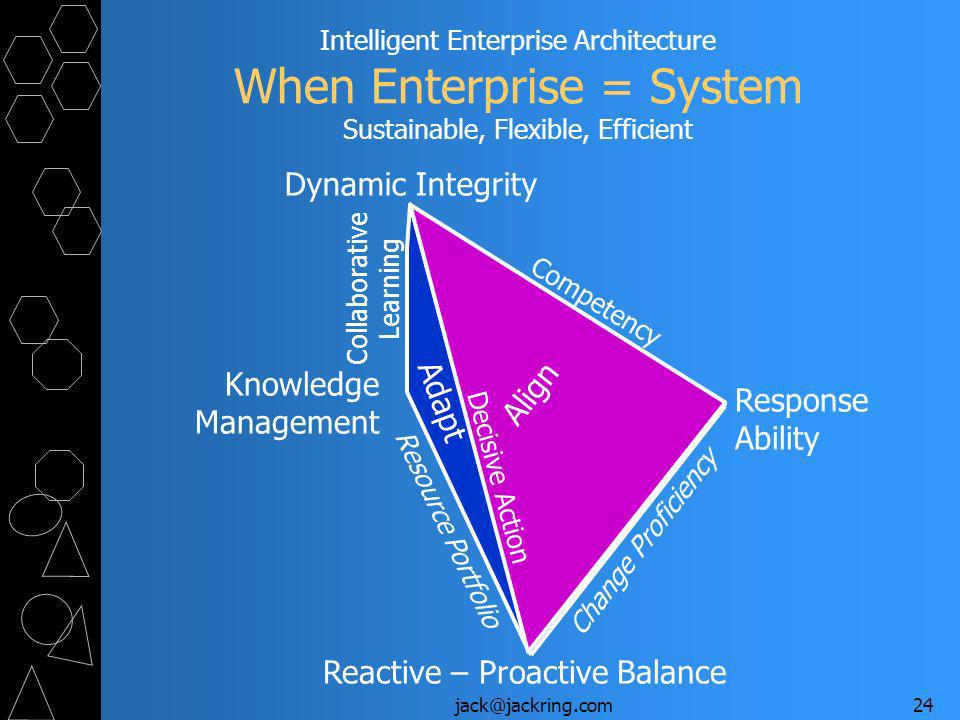 jack@jackring.com24 Intelligent Enterprise Architecture When Enterprise = System Sustainable, Flexible, Efficient Reactive – Proactive Balance Response Ability Knowledge Management Adaptable Structure Resource Portfolio Change Proficiency Dynamic Integrity Operate Adapt Align Collaborative Learning Competency Decisive Action