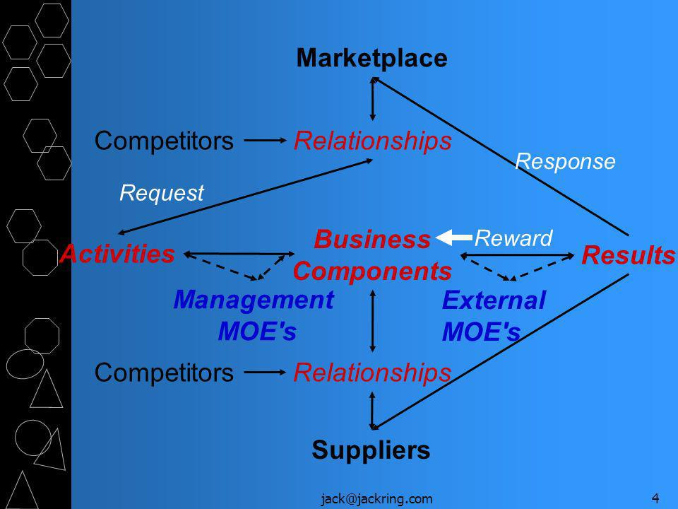 jack@jackring.com4 Suppliers Marketplace Activities Business Components Results Management MOE s External MOE s Request Response Reward RelationshipsCompetitors RelationshipsCompetitors