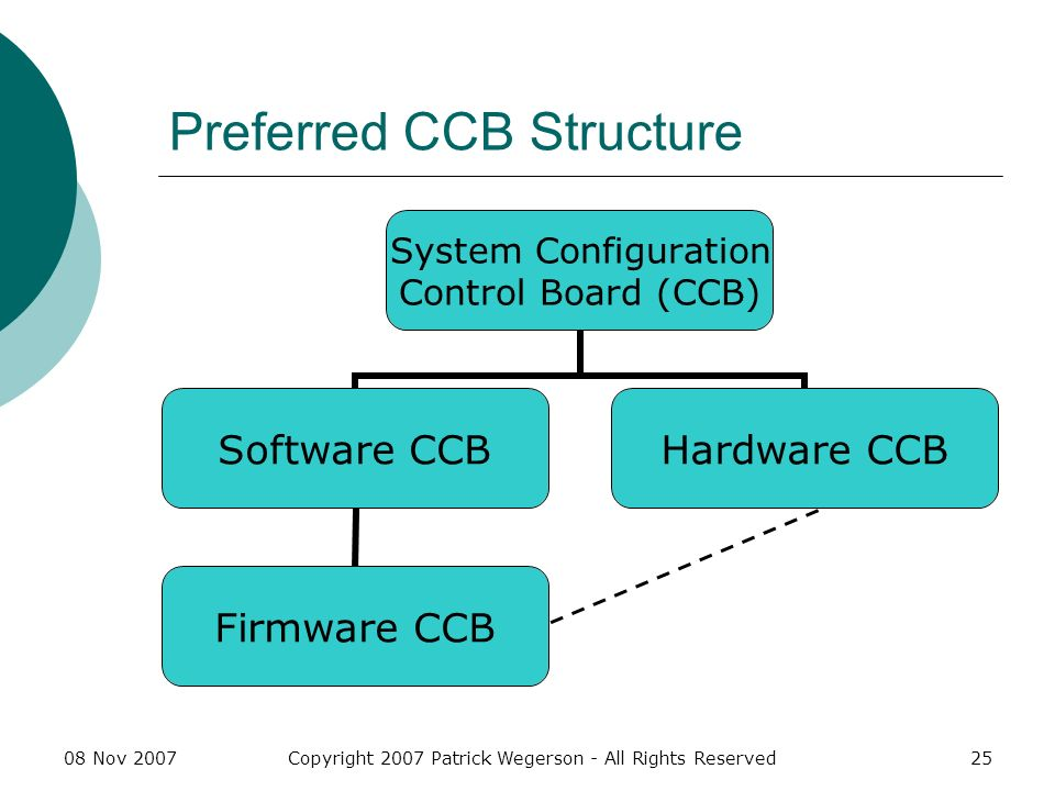 08 Nov 2007Copyright 2007 Patrick Wegerson - All Rights Reserved25 Preferred CCB Structure System Configuration Control Board (CCB) Software CCB Firmware CCB Hardware CCB
