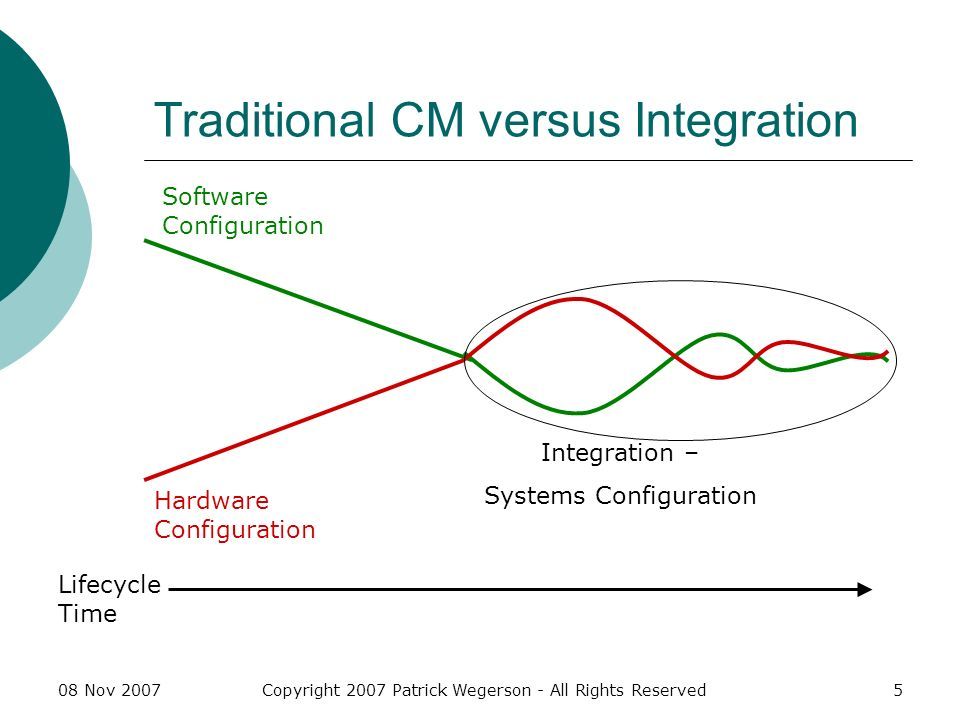 08 Nov 2007Copyright 2007 Patrick Wegerson - All Rights Reserved5 Traditional CM versus Integration Software Configuration Hardware Configuration Integration – Systems Configuration Lifecycle Time