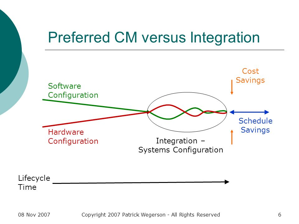 08 Nov 2007Copyright 2007 Patrick Wegerson - All Rights Reserved17 Systems Architecture Hierarchy Systems CI Software CI Component S1 Software CI Component S2 Mechanical (Hardware) CI Mechanical CI Component M1 Mechanical CI Component M2 Electronic (Hardware) CI Electronic CI Component E1 Electronic CI Component E2 Firmware CI Component F1