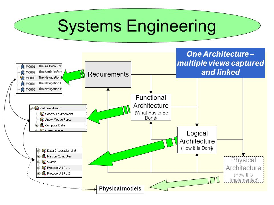 Physical models Requirements Functional Architecture (What Has to Be Done) Physical Architecture (How It Is Implemented) One Architecture – multiple v