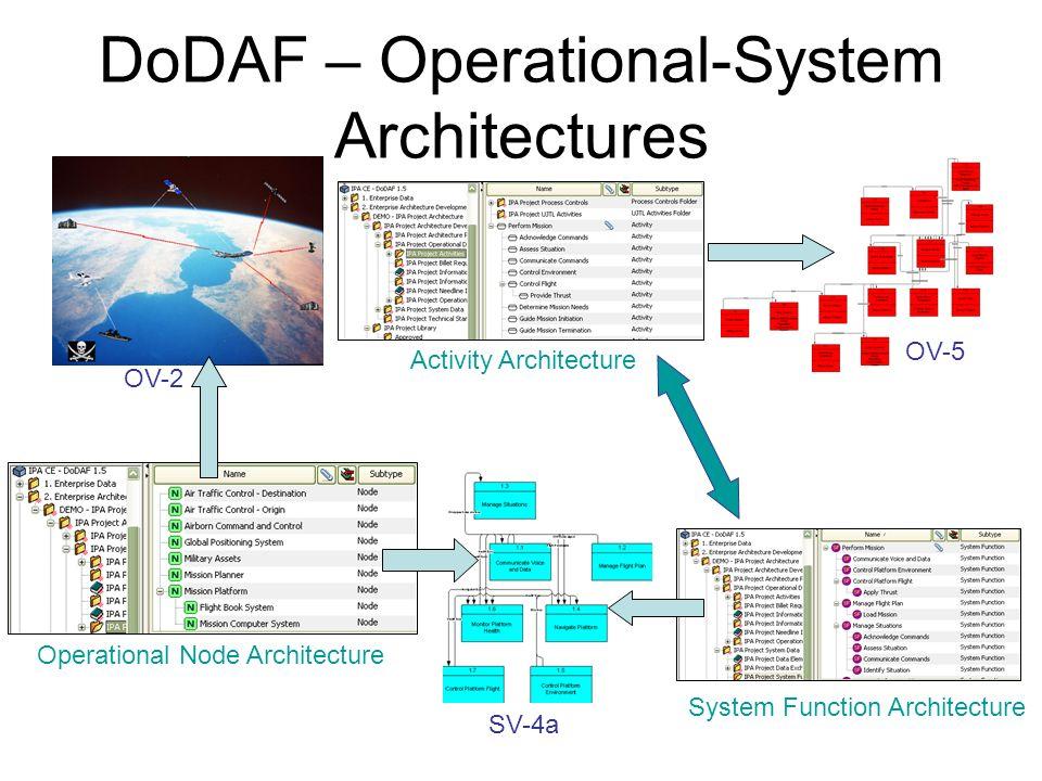 DoDAF – Operational-System Architectures OV-2 Operational Node Architecture OV-5 Activity Architecture System Function Architecture SV-4a