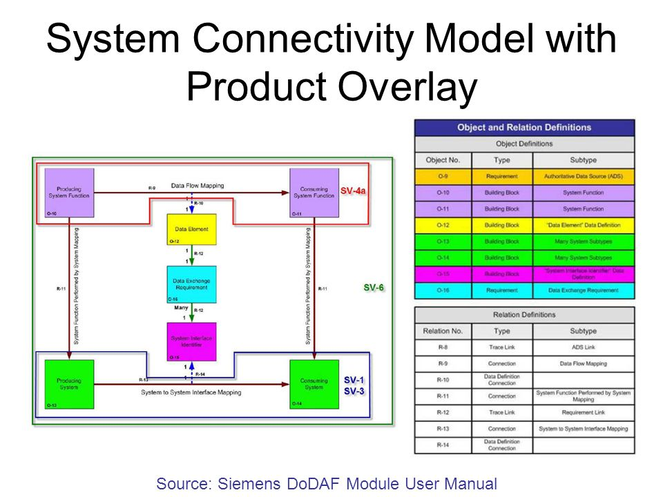 System Connectivity Model with Product Overlay Source: Siemens DoDAF Module User Manual