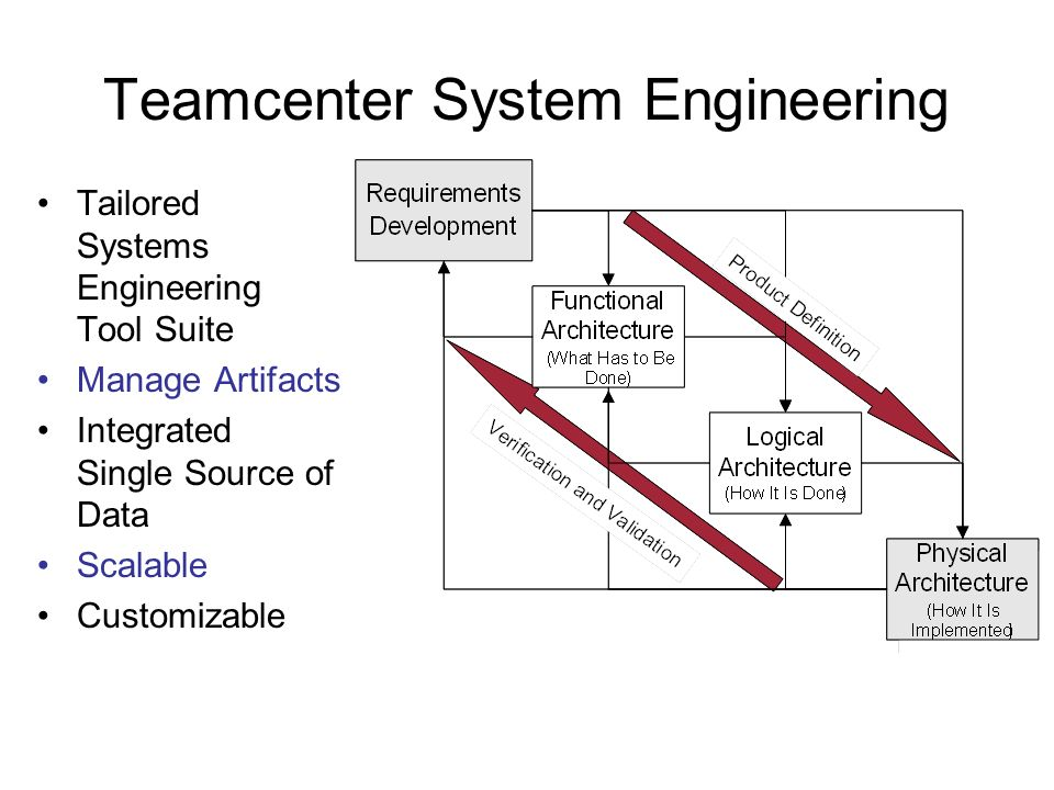 Teamcenter System Engineering Tailored Systems Engineering Tool Suite Manage Artifacts Integrated Single Source of Data Scalable Customizable
