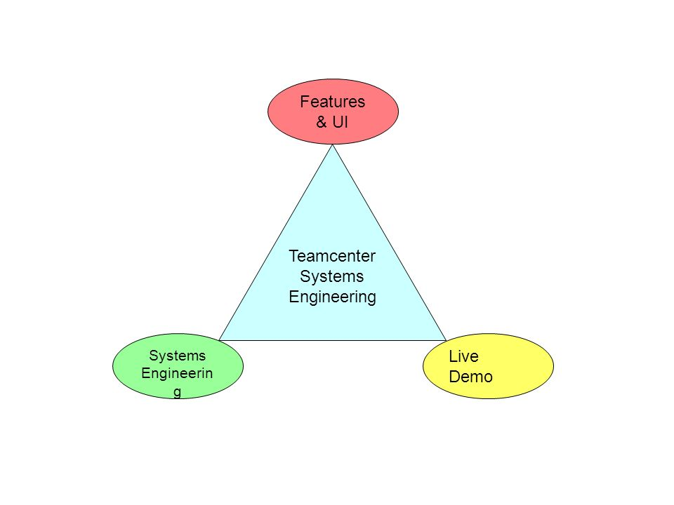 Teamcenter Systems Engineering Systems Engineerin g Features & UI Live Demo