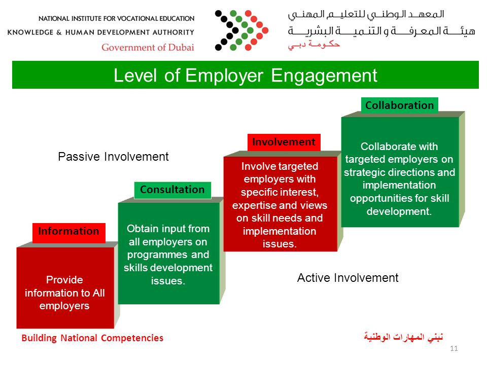 Building National Competencies نبني المهارات الوطنية 11 Level of Employer Engagement Provide information to All employers Obtain input from all employers on programmes and skills development issues.