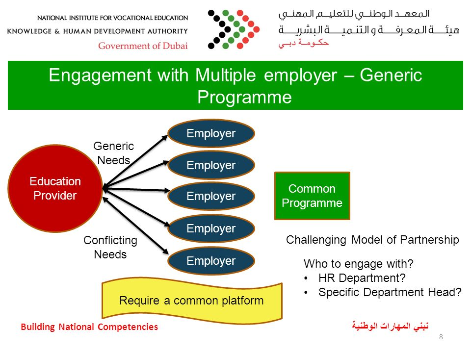 Building National Competencies نبني المهارات الوطنية 8 Engagement with Multiple employer – Generic Programme Challenging Model of Partnership Employer Education Provider Generic Needs Common Programme Employer Conflicting Needs Who to engage with.