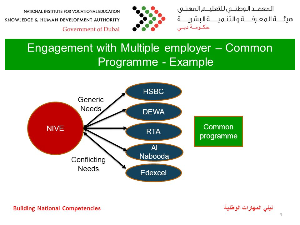 Building National Competencies نبني المهارات الوطنية Most of the Enables are not present in the UAE 10 Enablers for Employer Engagement Skills Council (SC) Advisory Forum (AF) Professional Associations (PA) Trade Associations (TA) Professional and Trade Licensing (PTL) Qualification Framework (QF) Occupational Standards (OS)