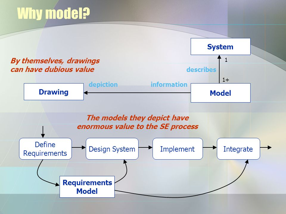 Why model? Drawing Model depictioninformation System describes 1+ 1 By themselves, drawings can have dubious value Define Requirements Design SystemIm
