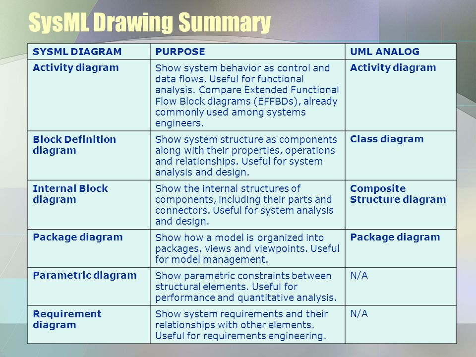 SysML Drawing Summary SYSML DIAGRAMPURPOSEUML ANALOG Activity diagram Show system behavior as control and data flows. Useful for functional analysis.