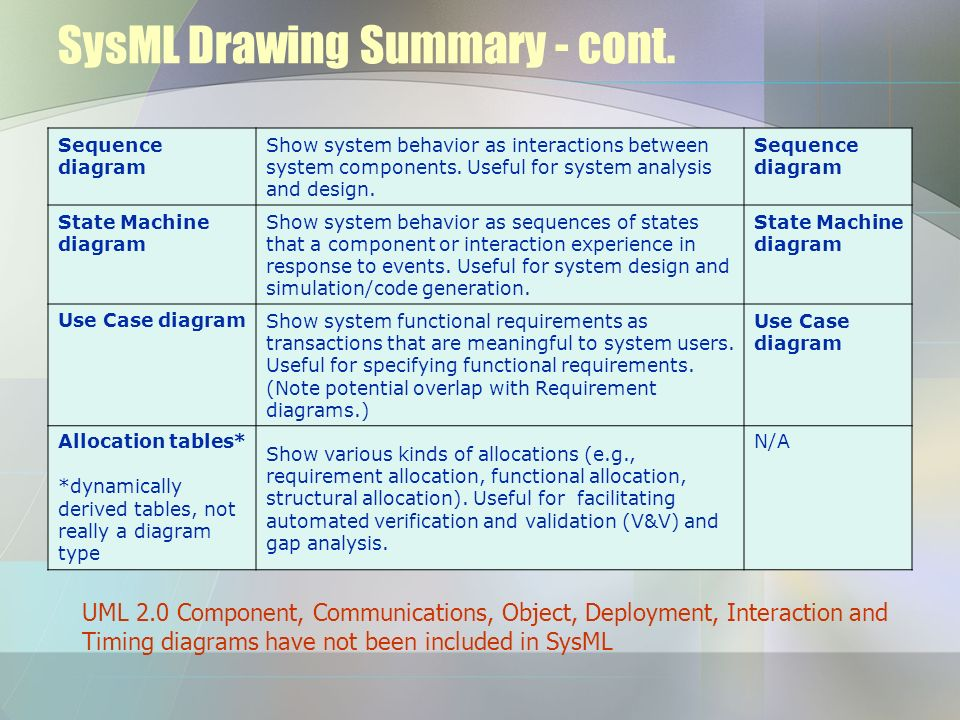 SysML Drawing Summary - cont. Sequence diagram Show system behavior as interactions between system components. Useful for system analysis and design.