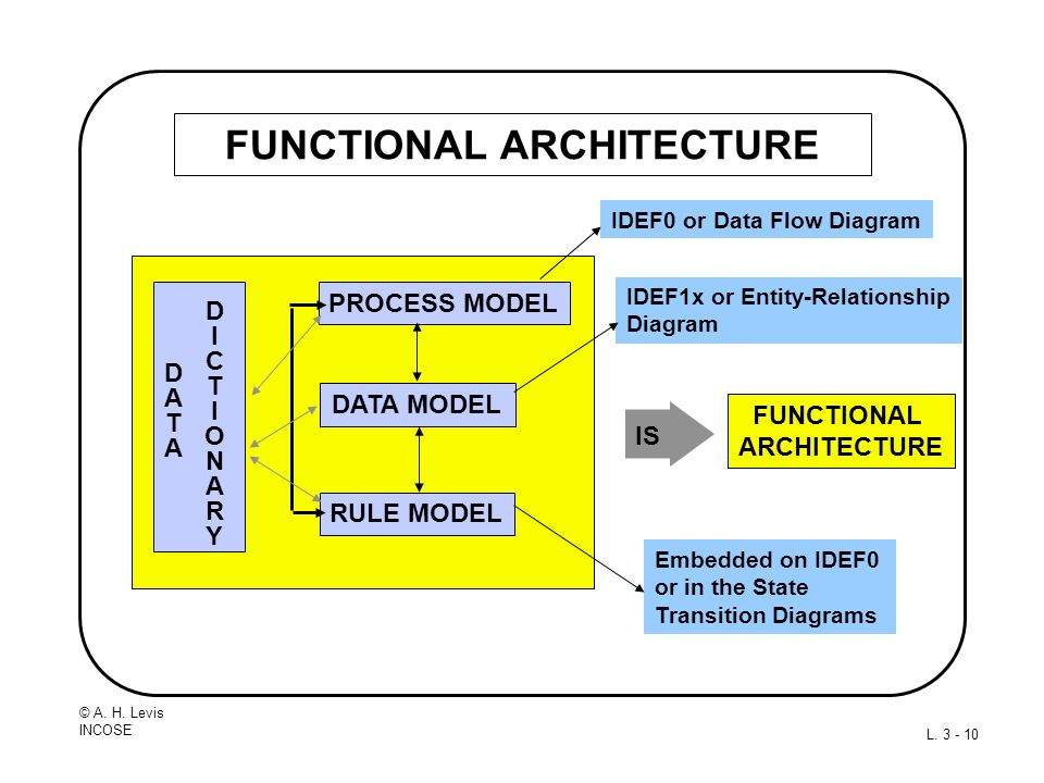 © A. H. Levis INCOSE L. 3 - 10 FUNCTIONAL ARCHITECTURE FUNCTIONAL ARCHITECTURE IS DATA MODEL RULE MODEL PROCESS MODEL DICTIONARYDICTIONARY DATADATA ID