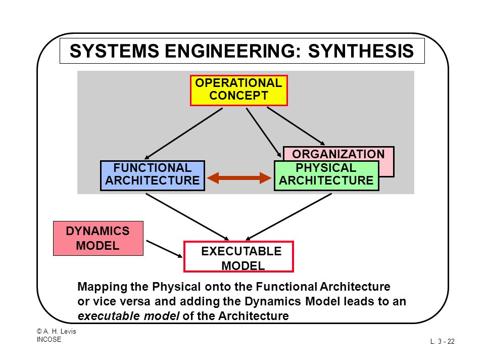 © A. H. Levis INCOSE L. 3 - 22 SYSTEMS ENGINEERING: SYNTHESIS Mapping the Physical onto the Functional Architecture or vice versa and adding the Dynam