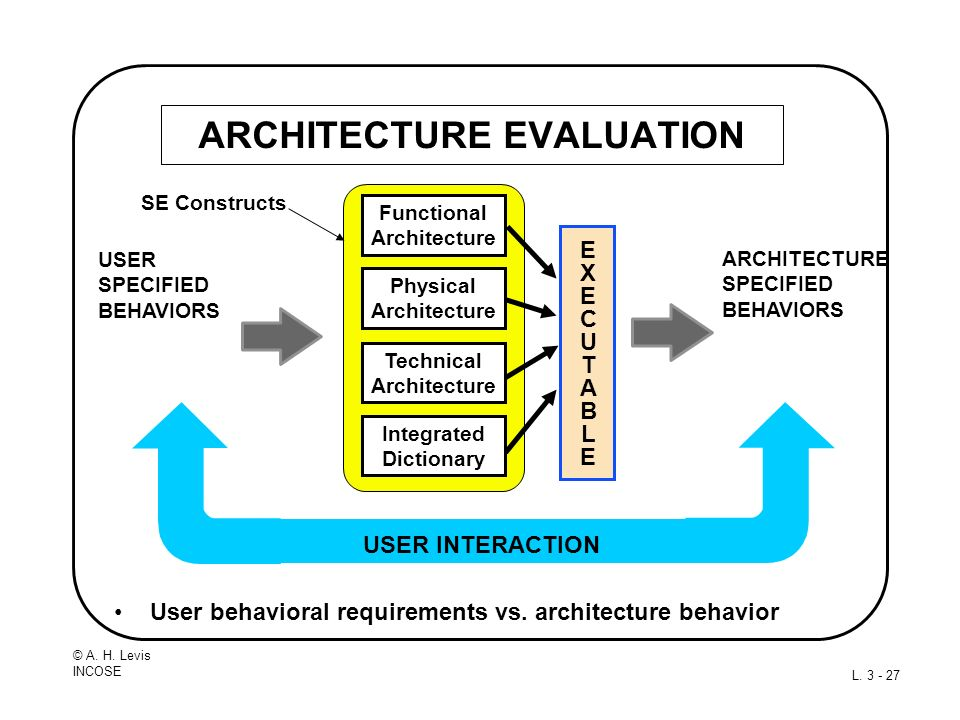 © A. H. Levis INCOSE L. 3 - 27 ARCHITECTURE EVALUATION User behavioral requirements vs. architecture behavior EXECUTABLEEXECUTABLE ARCHITECTURE SPECIF