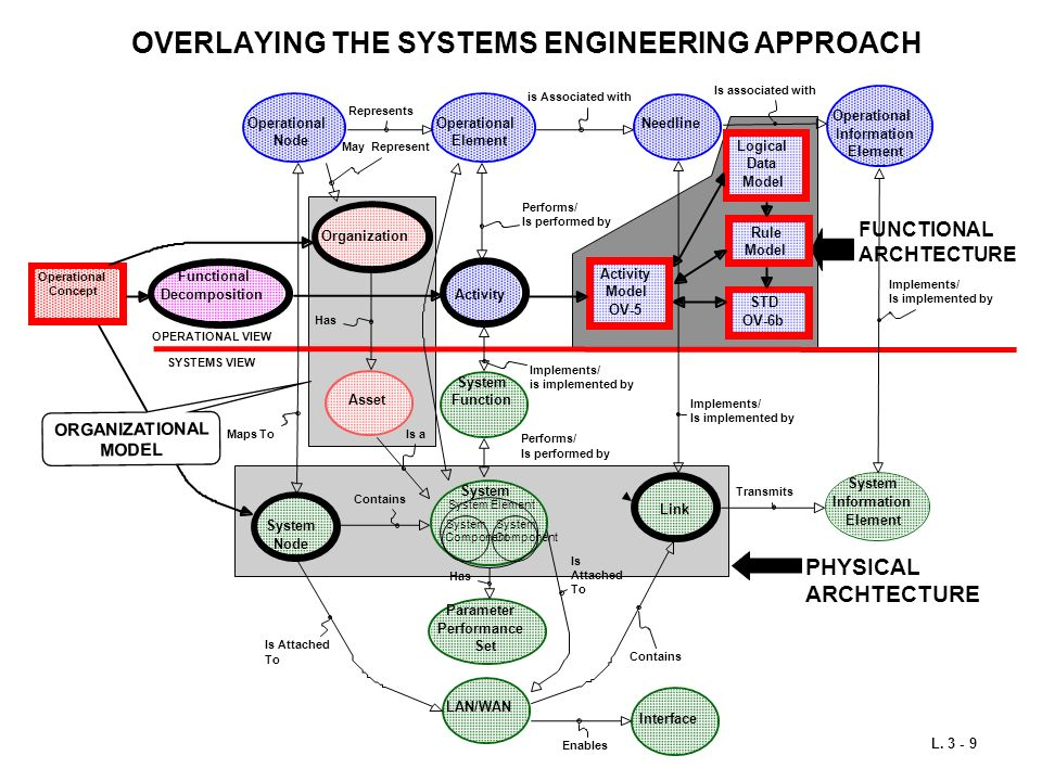 OVERLAYING THE SYSTEMS ENGINEERING APPROACH FUNCTIONAL ARCHTECTURE PHYSICAL ARCHTECTURE ORGANIZATIONAL MODEL L. 3 - 9