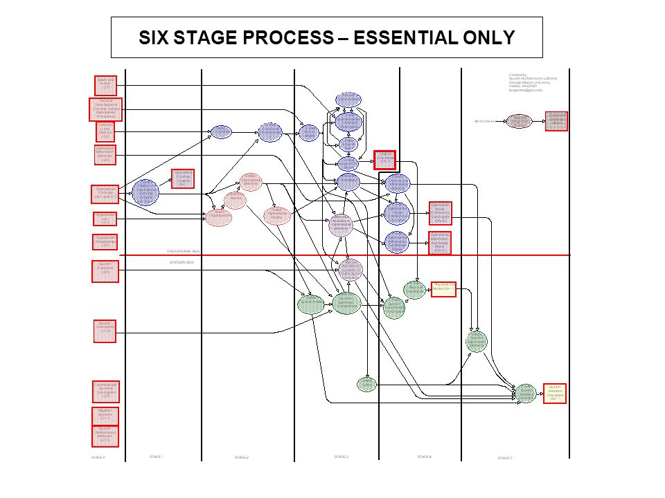 SIX STAGE PROCESS – ESSENTIAL ONLY