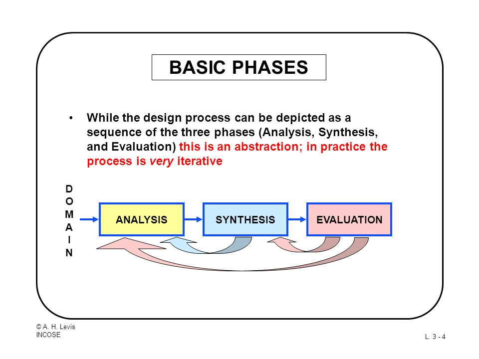 © A. H. Levis INCOSE L. 3 - 4 BASIC PHASES While the design process can be depicted as a sequence of the three phases (Analysis, Synthesis, and Evalua