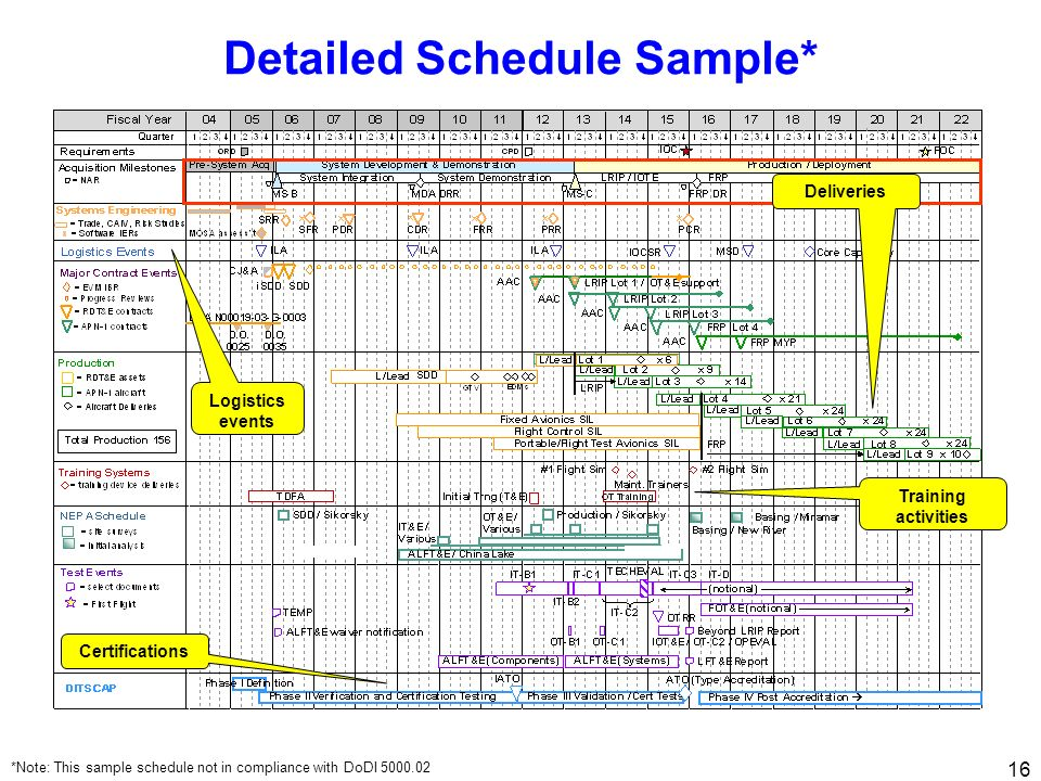 16 Detailed Schedule Sample* *Note: This sample schedule not in compliance with DoDI 5000.02 Logistics events Certifications Deliveries Training activ