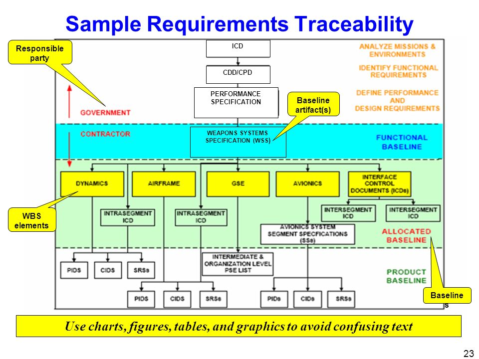 23 Sample Requirements Traceability ICD CDD/CPD PERFORMANCE SPECIFICATION WEAPONS SYSTEMS SPECIFICATION (WSS ) Use charts, figures, tables, and graphi