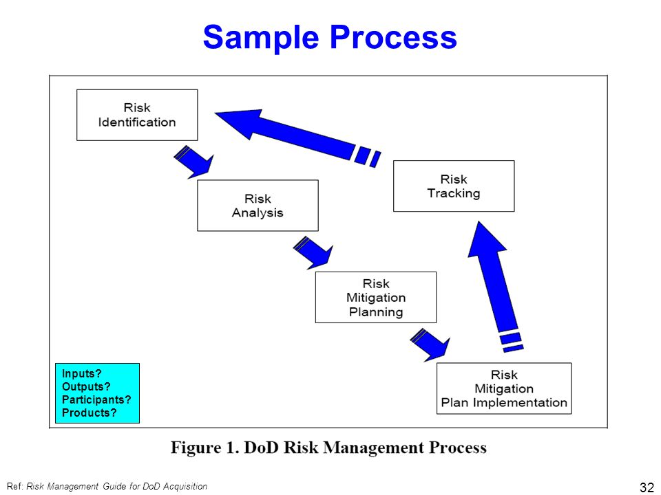 32 Sample Process Ref: Risk Management Guide for DoD Acquisition Inputs? Outputs? Participants? Products?