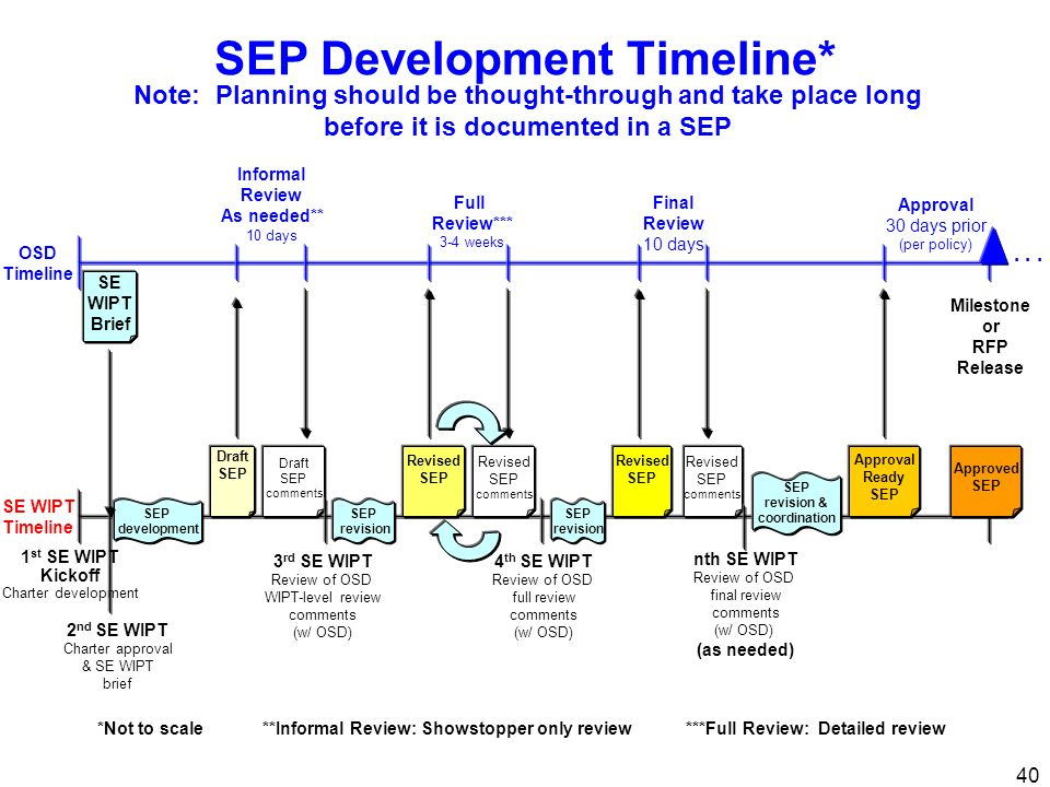 40 SEP Development Timeline* 1 st SE WIPT Kickoff Charter development 3 rd SE WIPT Review of OSD WIPT-level review comments (w/ OSD) Draft SEP SE WIPT