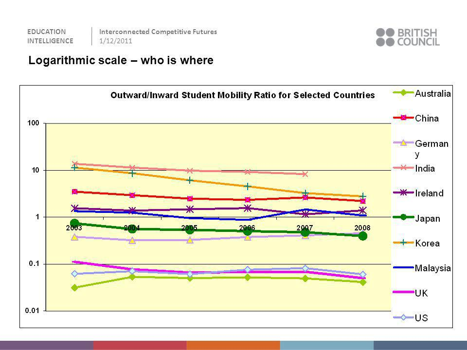 EDUCATION INTELLIGENCE Interconnected Competitive Futures 1/12/2011 Logarithmic scale – who is where