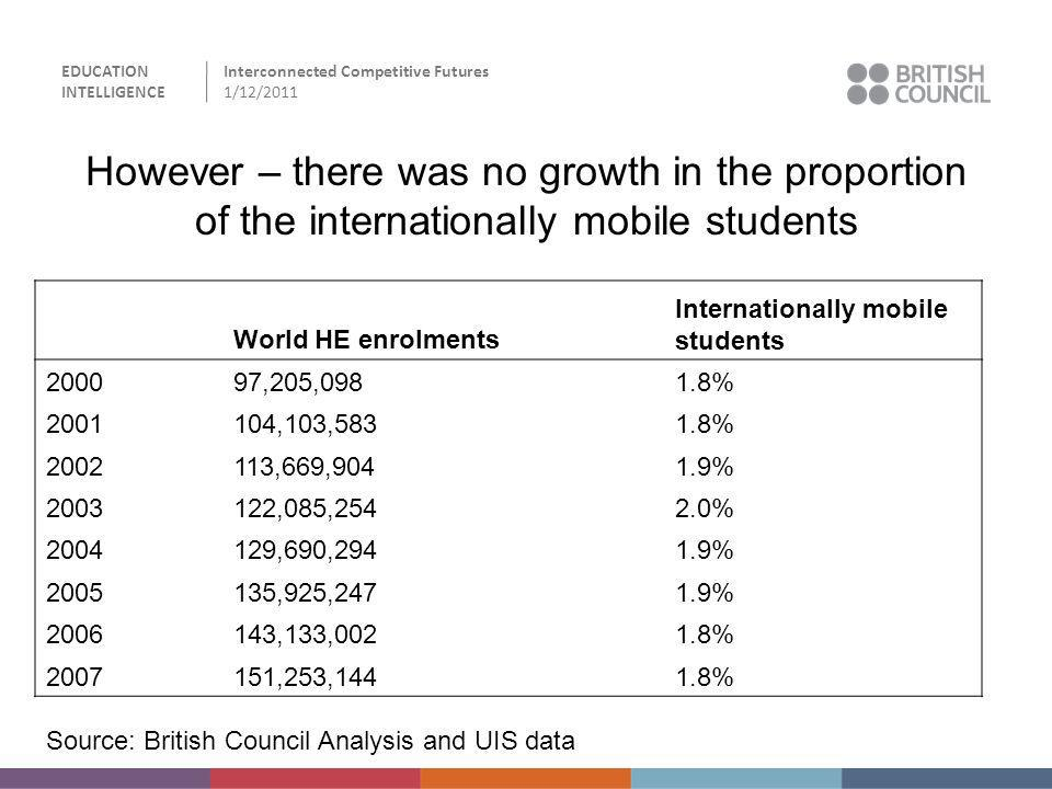 EDUCATION INTELLIGENCE Interconnected Competitive Futures 1/12/2011 However – there was no growth in the proportion of the internationally mobile stud