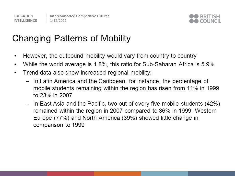 EDUCATION INTELLIGENCE Interconnected Competitive Futures 1/12/2011 Changing Patterns of Mobility However, the outbound mobility would vary from count