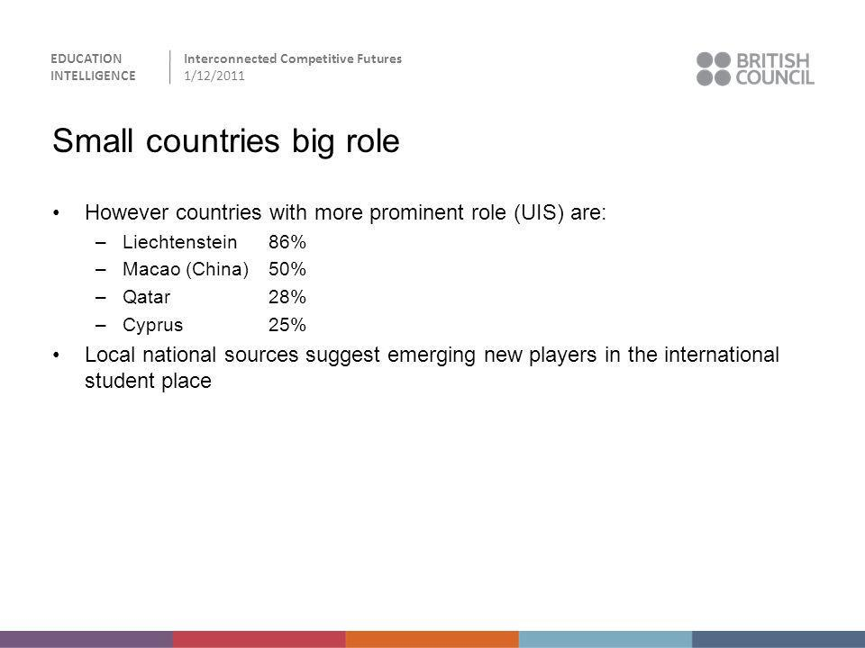 EDUCATION INTELLIGENCE Interconnected Competitive Futures 1/12/2011 Small countries big role However countries with more prominent role (UIS) are: –Li