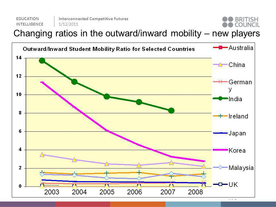 EDUCATION INTELLIGENCE Interconnected Competitive Futures 1/12/2011 Changing ratios in the outward/inward mobility – new players 2003200420052006 2007