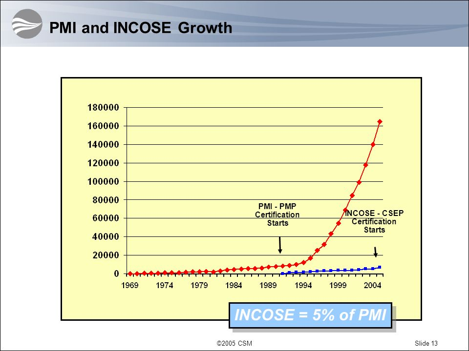 ©2005 CSMSlide 13 PMI and INCOSE Growth PMI - PMP Certification Starts INCOSE - CSEP Certification Starts INCOSE = 5% of PMI