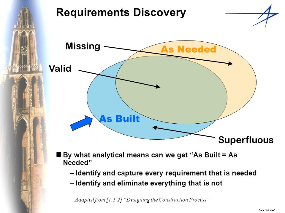 Date / Initials-9 Requirements Discovery By what analytical means can we get As Built = As Needed Identify and capture every requirement that is neede