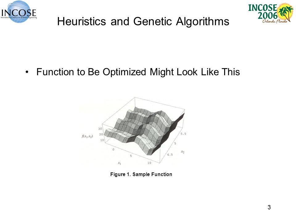 3 Heuristics and Genetic Algorithms Function to Be Optimized Might Look Like This Figure 1. Sample Function