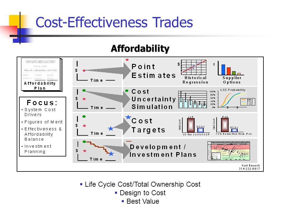 Life Cycle Cost/Total Ownership Cost Design to Cost Best Value Affordability Cost-Effectiveness Trades