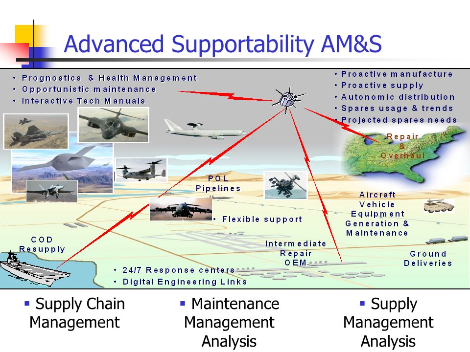 Advanced Supportability AM&S Supply Chain Management Maintenance Management Analysis Supply Management Analysis