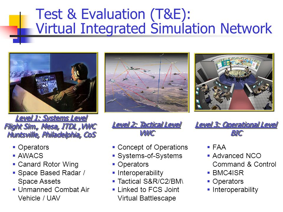Test & Evaluation (T&E): Virtual Integrated Simulation Network Concept of Operations Systems-of-Systems Operators Interoperability Tactical S&R/C2/BM\ Linked to FCS Joint Virtual Battlescape Level 3: Operational Level BIC BIC FAA Advanced NCO Command & Control BMC4ISR Operators Interoperability Level 2: Tactical Level VWC Level 1: Systems Level Flight Sim., Mesa, ITDL,VWC Huntsville, Philadelphia, CoS Level 1: Systems Level Flight Sim., Mesa, ITDL,VWC Huntsville, Philadelphia, CoS Operators AWACS Canard Rotor Wing Space Based Radar / Space Assets Unmanned Combat Air Vehicle / UAV