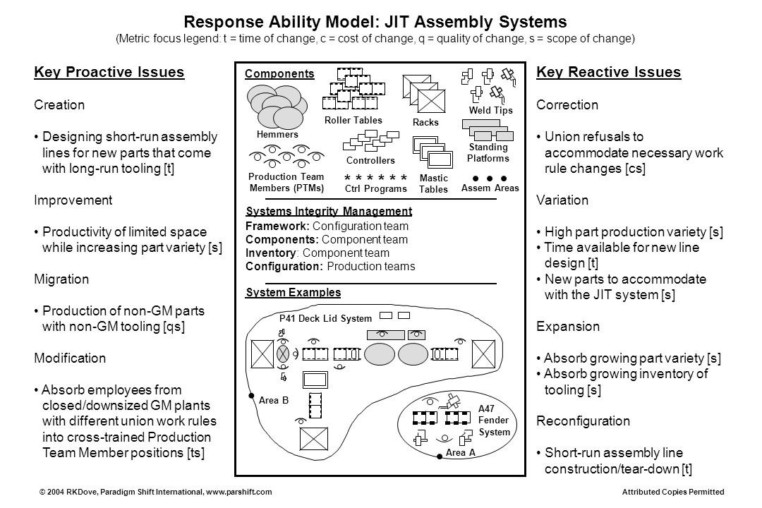 Response Ability Model: JIT Assembly Systems (Metric focus legend: t = time of change, c = cost of change, q = quality of change, s = scope of change)