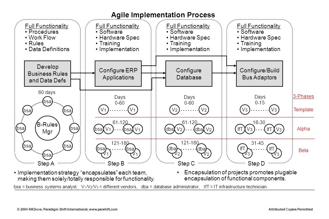 Agile Implementation Process Develop Business Rules and Data Defs Configure ERP Applications Configure Database Configure/Build Bus Adaptors Implementation strategy encapsulates each team, making them solely/totally responsible for functionality.