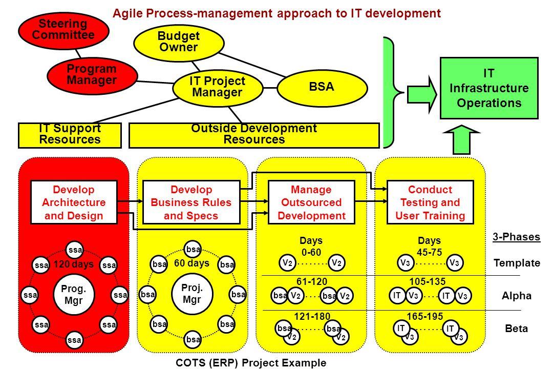 …….. V2V2 V2V2 bsa V2V2 V2V2 V2V2 V2V2 …….. V3V3 V3V3 IT V3V3 V3V3 V3V3 V3V3 …….. 60 days 3-Phases Template Alpha Beta Develop Architecture and Design