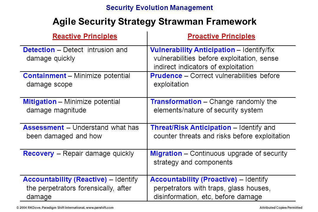 Agile Security Strategy Strawman Framework Proactive Principles Vulnerability Anticipation – Identify/fix vulnerabilities before exploitation, sense indirect indicators of exploitation Prudence – Correct vulnerabilities before exploitation Transformation – Change randomly the elements/nature of security system Threat/Risk Anticipation – Identify and counter threats and risks before exploitation Migration – Continuous upgrade of security strategy and components Accountability (Proactive) – Identify perpetrators with traps, glass houses, disinformation, etc, before damage Reactive Principles Detection – Detect intrusion and damage quickly Containment – Minimize potential damage scope Mitigation – Minimize potential damage magnitude Assessment – Understand what has been damaged and how Recovery – Repair damage quickly Accountability (Reactive) – Identify the perpetrators forensically, after damage Security Evolution Management Attributed Copies Permitted © 2004 RKDove, Paradigm Shift International, www.parshift.com