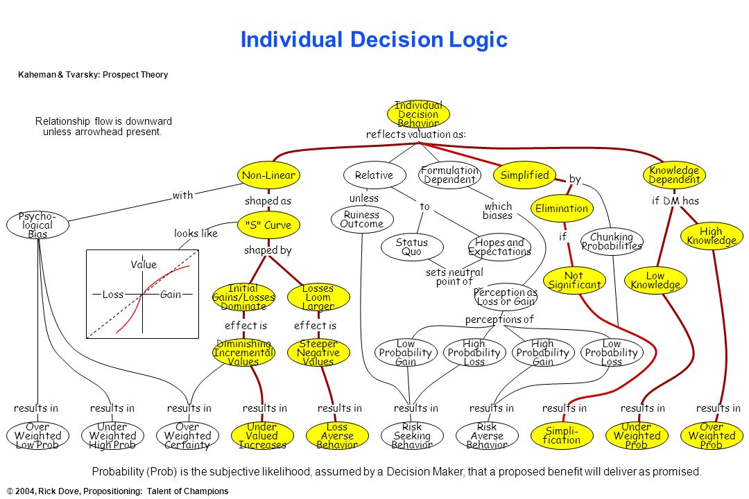 Individual Decision Logic Under Valued Increases Individual Decision Behavior Low Probability Gain High Probability Loss Averse Behavior