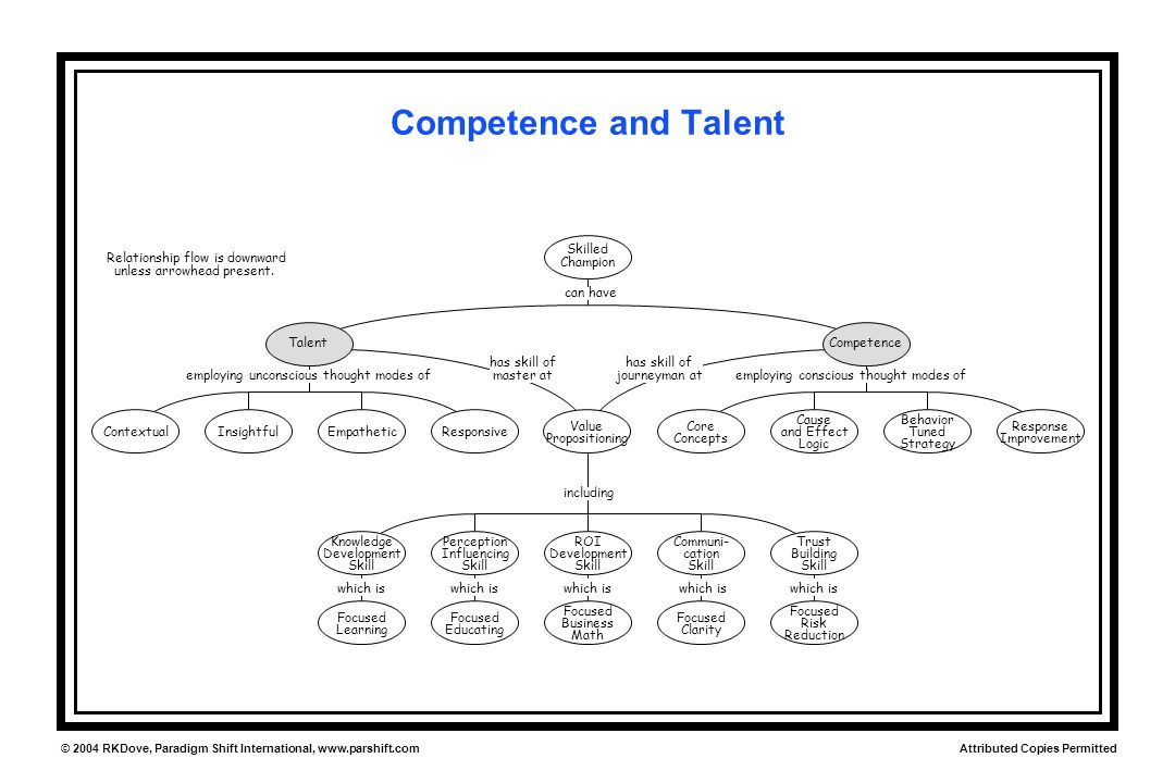 Attributed Copies Permitted © 2004 RKDove, Paradigm Shift International, www.parshift.com Competence and Talent ROI Development Skill Perception Influ