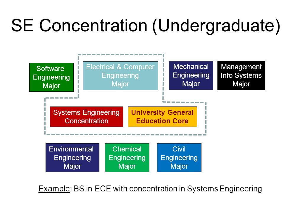 SE Concentration (Undergraduate) Example: BS in ECE with concentration in Systems Engineering Software Engineering Major Systems Engineering Concentration Electrical & Computer Engineering Major Mechanical Engineering Major Civil Engineering Major Environmental Engineering Major Chemical Engineering Major University General Education Core Management Info Systems Major