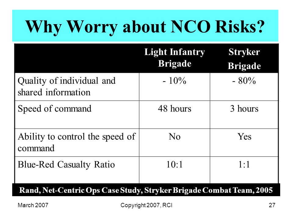 March 2007Copyright 2007, RCI27 Why Worry about NCO Risks? Rand, Net-Centric Ops Case Study, Stryker Brigade Combat Team, 2005 Light Infantry Brigade