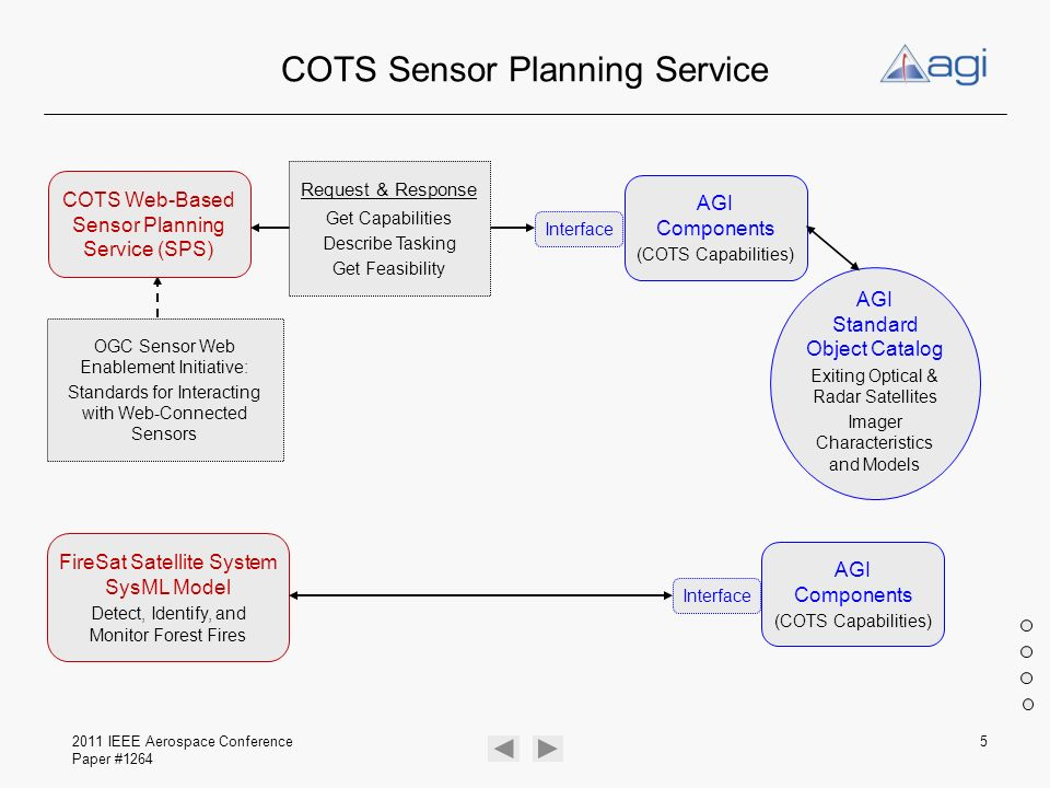 2011 IEEE Aerospace Conference Paper #1264 66 OGC Sensor Web Enablement User Sensor Planning Service Sensor Observation Service Sensor Alert Service Sensor Mgt System Sensors Sensor Observation Repository Registries SPS SOS SAS Standards and Services for Interacting With Web-Connected Sensors and Sensor Systems – Space, Ground, Sea, Air